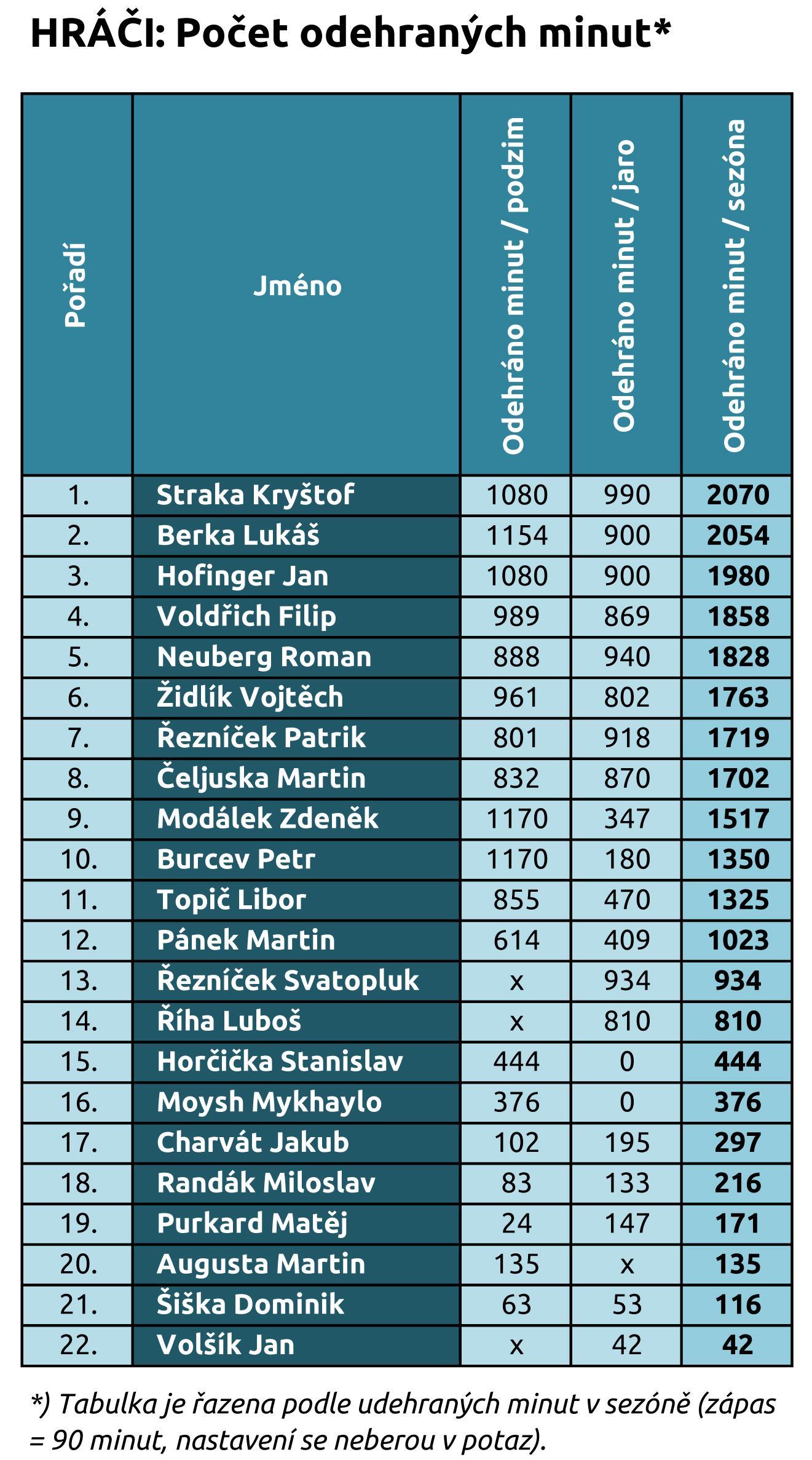 273e75a77c4 ... že střídání ve Slavoji přicházejí vždy až na konci utkání a hráči ze  dna této tabulky sbírají minuty kolikrát opravdu jen po jednotkách.